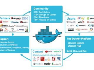 Ứng dụng của công nghệ Docker