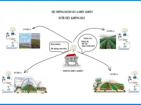 Cần ứng dụng công nghệ thông tin trong hỗ trợ phát triển nông nghiệp
