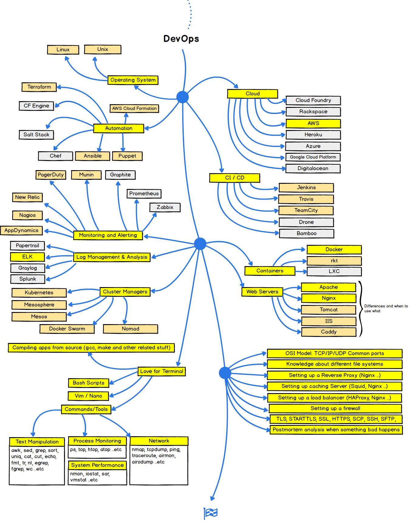 Con đường đi để trở thành một Dev-Ops developer